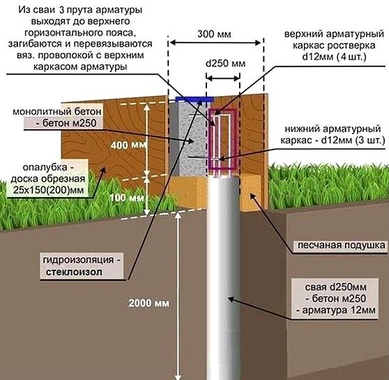 Схема фундамента из труб с ростверком
