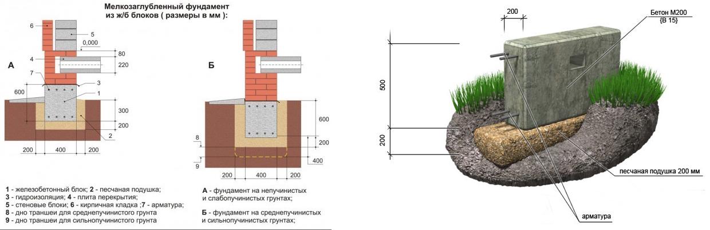 Схема фундамента мелкого заложения