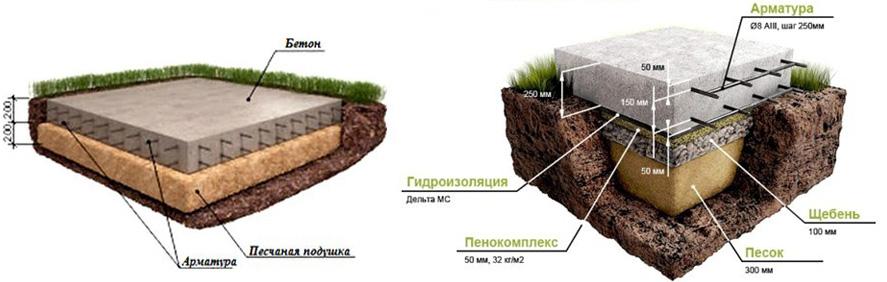 Схемы устройства монолитных плит фундамента