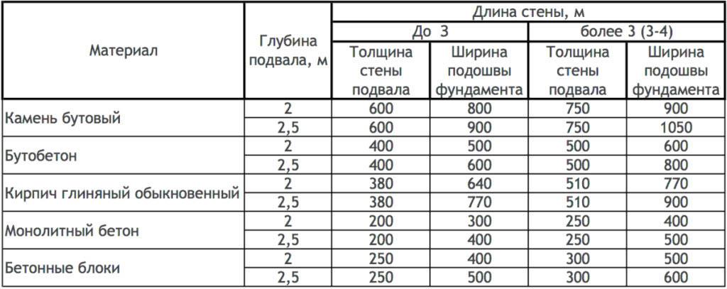 Таблица расчетов кубатуры