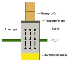 Теплица из бруса - схема фундамента