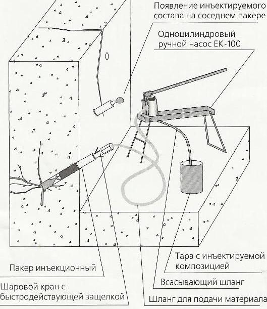 Технология инъектирования трещин
