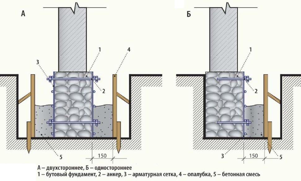 Усиление бутового фундамента дома