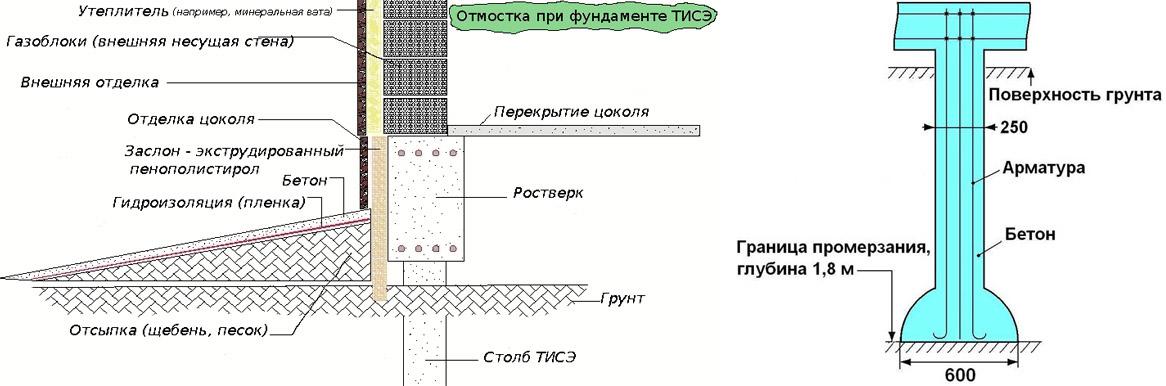 Установка фундамента из свай ТИСЭ и ростверка