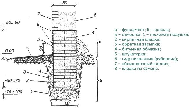 Устройство ленточного фундамента из кирпича