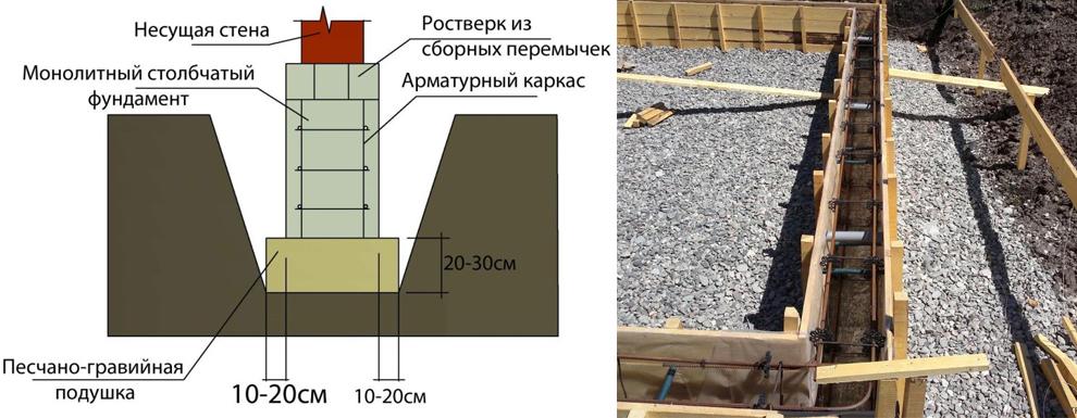 Устройство песчано-гравийной подушки