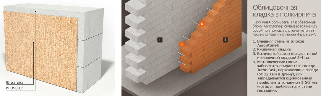 Штукатурка и облицовка газосиликатных стен
