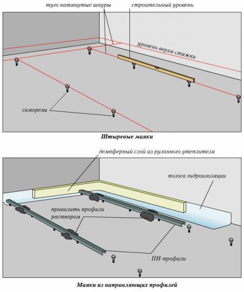 Схема выставления маяков для стяжки пола