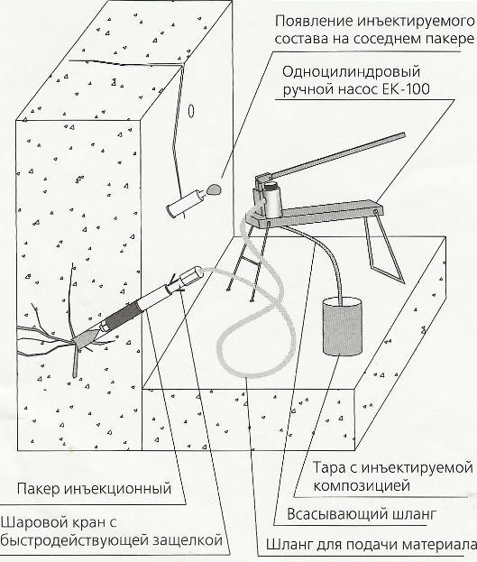 Инъектирование бетона, этапы работы