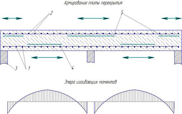 Армированная бетонная плита