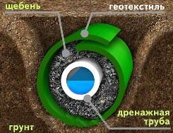 Вариант применения щебневых фракций в дренажной системе