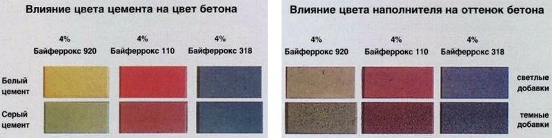 Изменение оттенков плитки из бетона