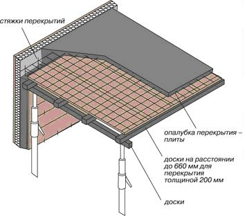 Использование плит Велокс при устройстве плоского монолитного перекрытия