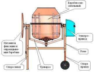 Основные элементы электрического утройства для смешивания бетона
