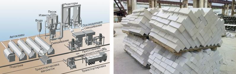 Производство строительного кирпича