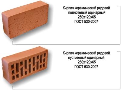 Размеры керамического рядового кирпича