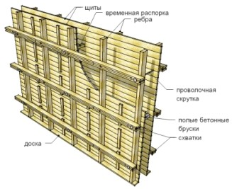 Схема деревянной строительной оснастки