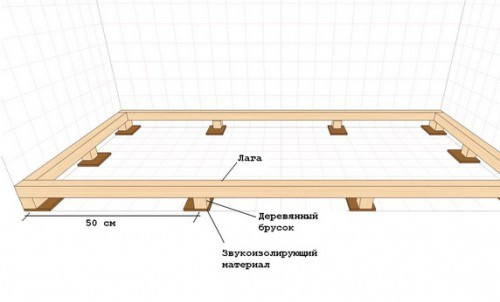 Схема крепления лаг