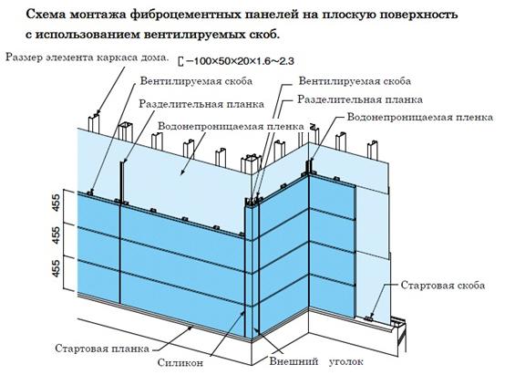 Схема монтажа фиброцементного сайдинга