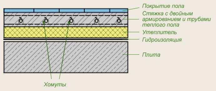Схема применения армирующей сетки