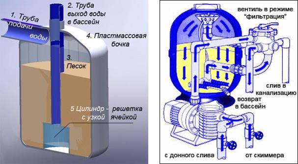 Схема фильтрующего сооружения
