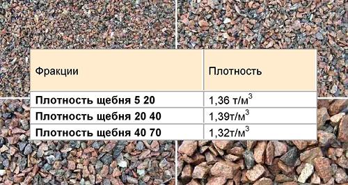Таблица удельного веса щебня