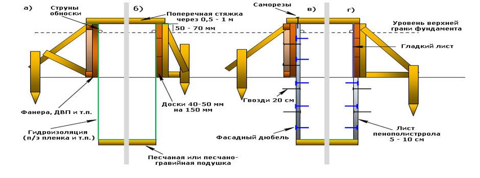 Устройство опалубочной системы для ленточного фундамента