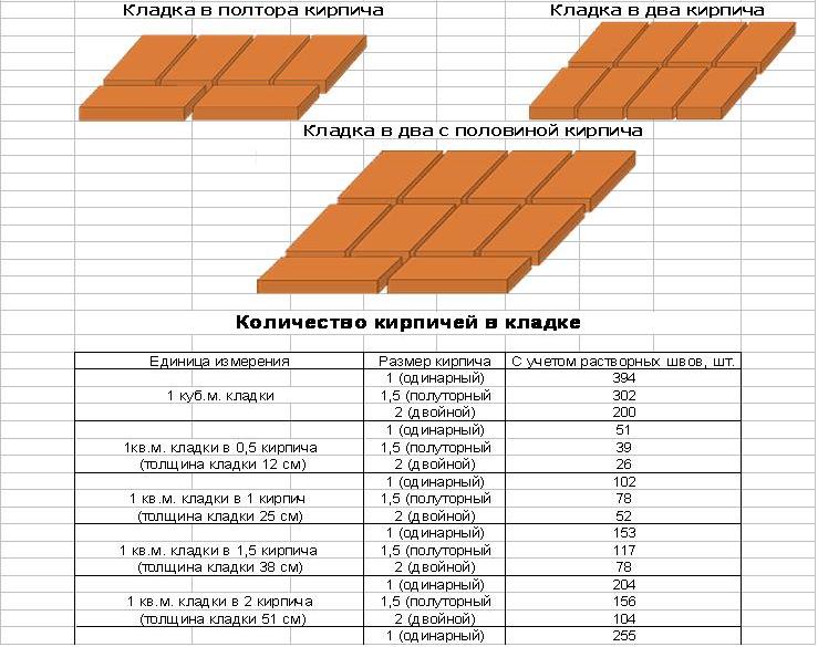 Пример расчета количества кирпича