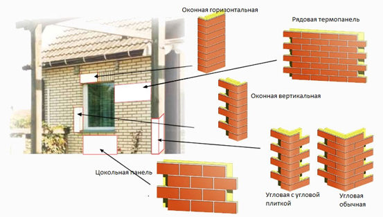 Разнообразие стеновых наружных панелей