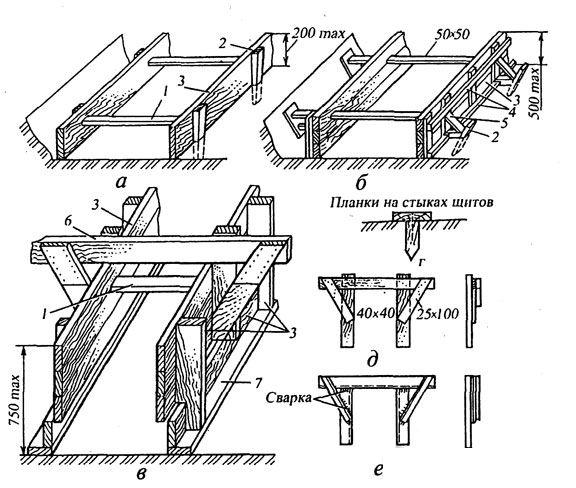 Схема опалубки ленточных фундаментов