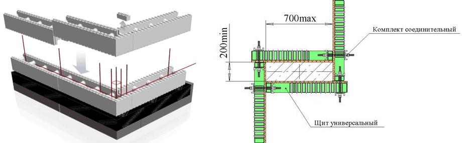 Установка модулей из несъёмной пенополистирольной опалубки